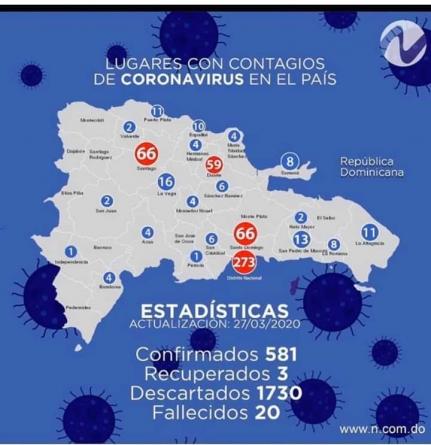 Aumentan a 581 los afectados por Coronavirus en el país.